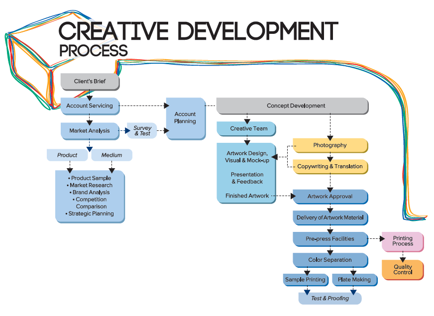 creativity is essential for development
